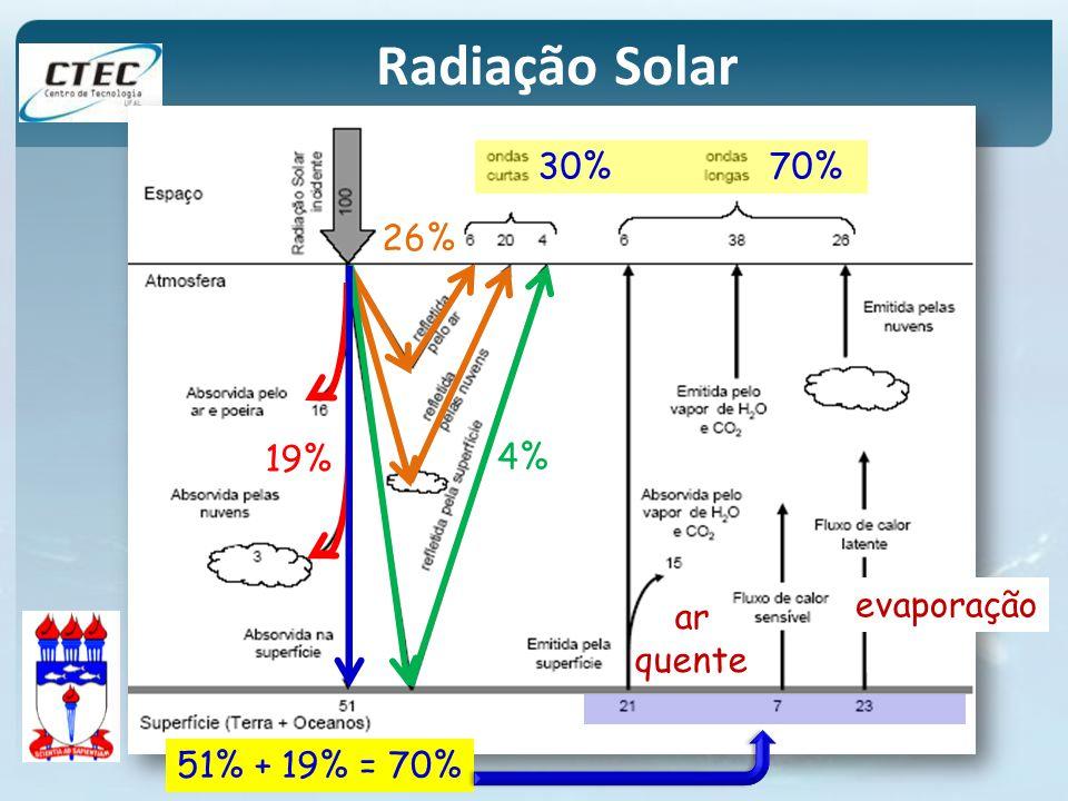 19% 26% 4% 51% + 19% = 70% evaporação ar quente Radiação Solar 30% 70%