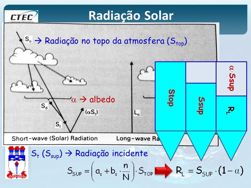 Radiação Solar Radiação no topo da atmosfera (S top ) S t (S sup ) Radiação incidente albedo Stop Ssup RLRL. Ssup