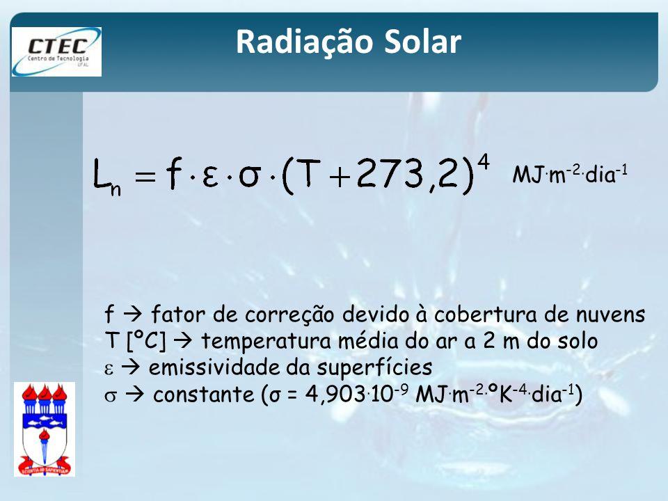 Radiação Solar f fator de correção devido à cobertura de nuvens T [ºC] temperatura média do ar a 2 m do solo emissividade da superfícies constante (σ