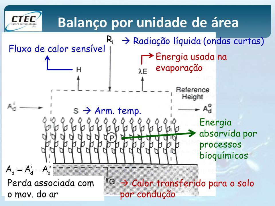 Balanço por unidade de área RLRL Radiação líquida (ondas curtas) Calor transferido para o solo por condução Fluxo de calor sensível Energia usada na e