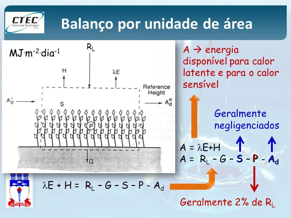 Balanço por unidade de área RLRL E + H = R L – G – S – P - A d A = E+H A = R L – G – S – P - A d A energia disponível para calor latente e para o calo