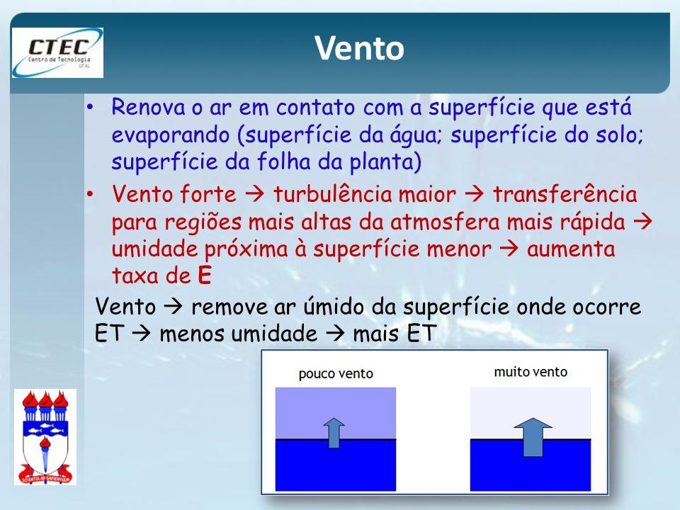 Renova o ar em contato com a superfície que está evaporando (superfície da água; superfície do solo; superfície da folha da planta) Vento forte turbul
