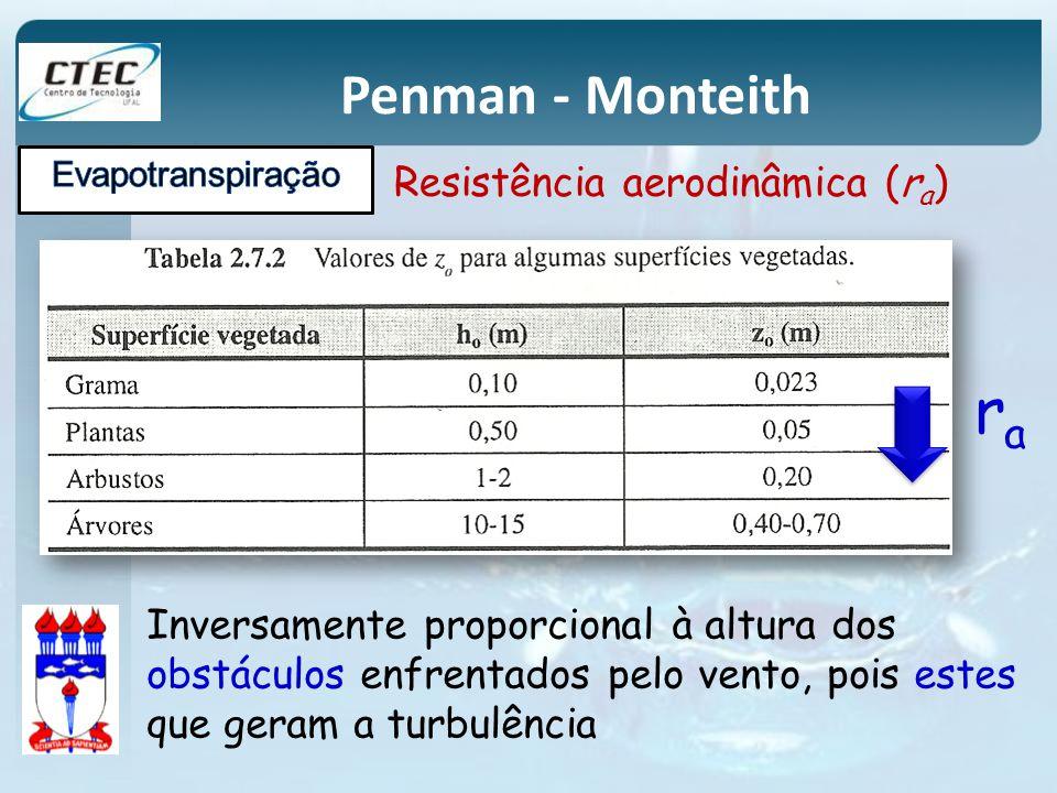 Penman - Monteith Inversamente proporcional à altura dos obstáculos enfrentados pelo vento, pois estes que geram a turbulência Resistência aerodinâmic