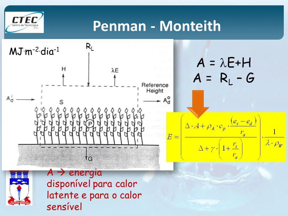 RLRL A = E+H A = R L – G A energia disponível para calor latente e para o calor sensível MJ. m -2. dia -1 Penman - Monteith