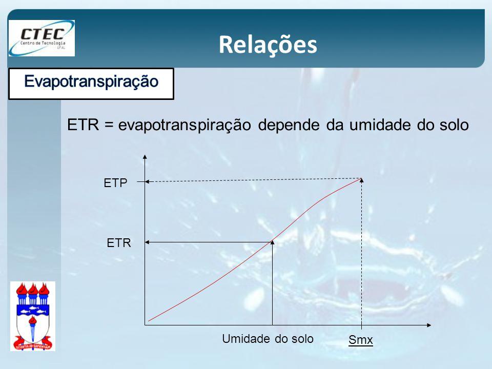 ETR ETP Umidade do solo Smx ETR = evapotranspiração depende da umidade do solo Relações