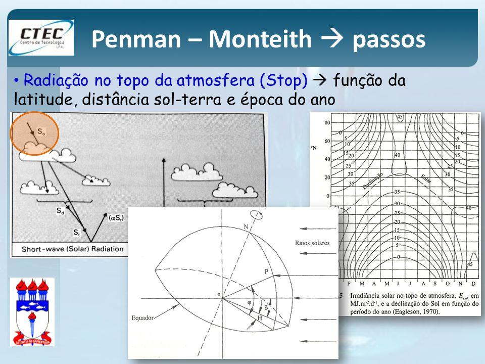 Radiação no topo da atmosfera (Stop) função da latitude, distância sol-terra e época do ano