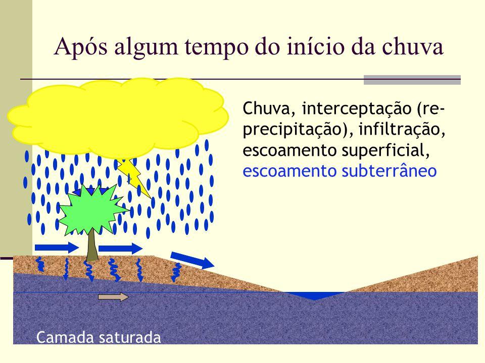 Chuva, interceptação (re- precipitação), infiltração, escoamento superficial, escoamento subterrâneo Camada saturada Após algum tempo do início da chu