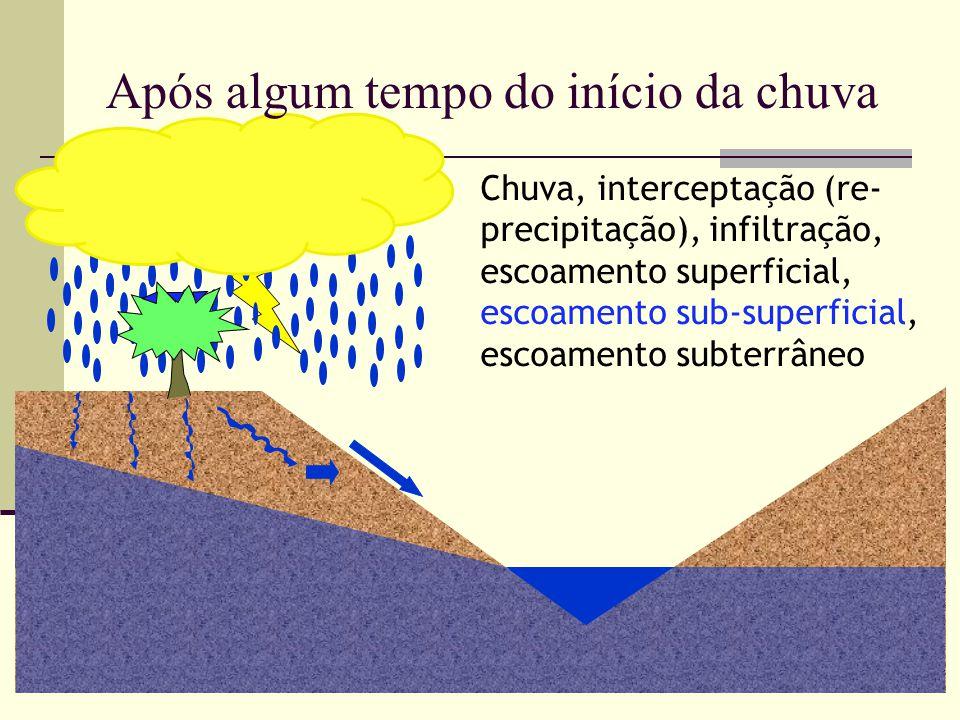 Chuva, interceptação (re- precipitação), infiltração, escoamento superficial, escoamento sub-superficial, escoamento subterrâneo Após algum tempo do i