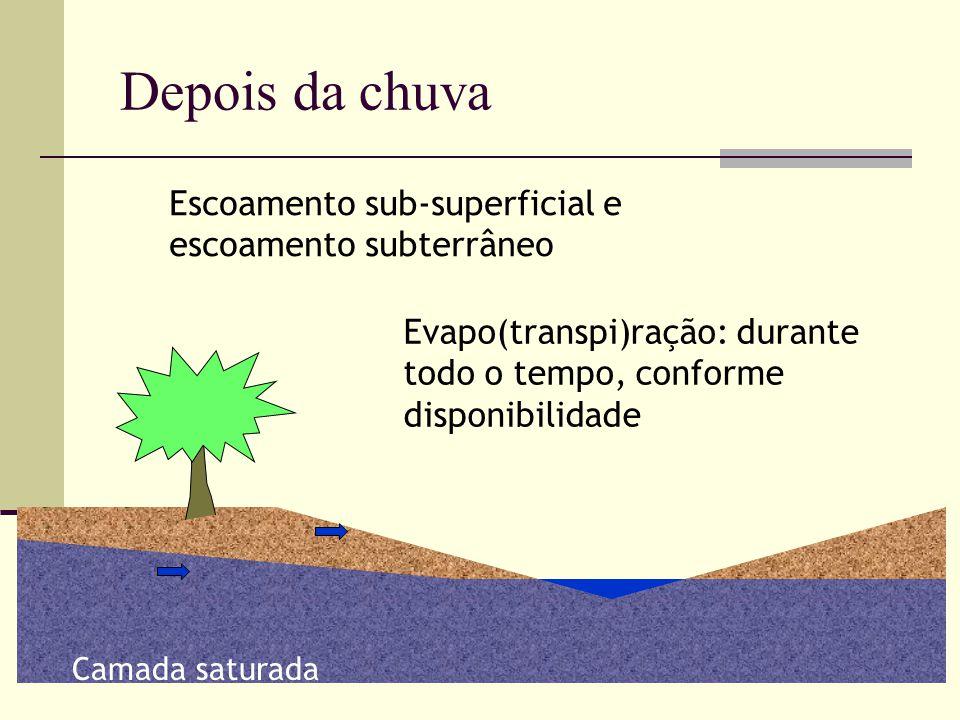 Camada saturada Escoamento sub-superficial e escoamento subterrâneo Depois da chuva Evapo(transpi)ração: durante todo o tempo, conforme disponibilidad