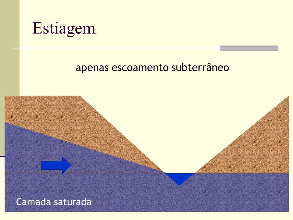 apenas escoamento subterrâneo Camada saturada Estiagem