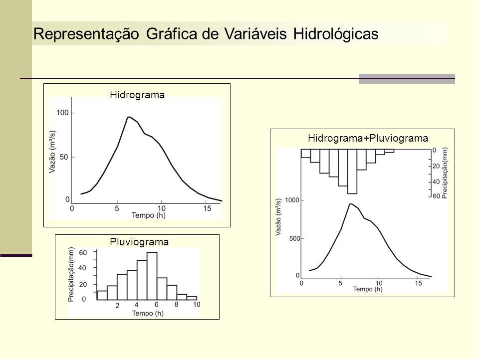 Representação Gráfica de Variáveis Hidrológicas Hidrograma Pluviograma Hidrograma+Pluviograma