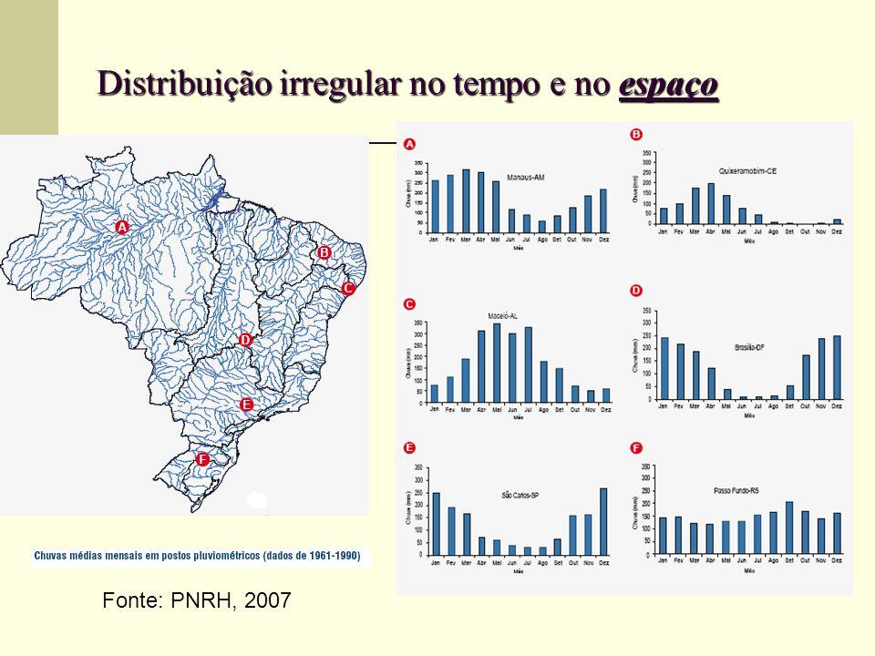 Distribuição irregular no tempo e no espaço Fonte: PNRH, 2007