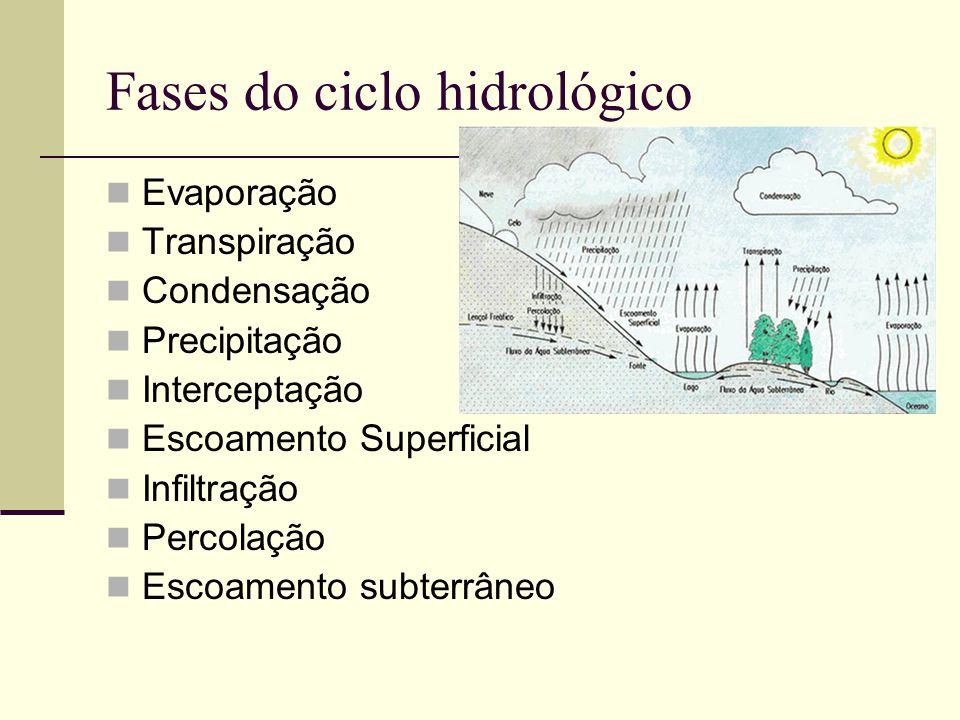 Evaporação Transpiração Condensação Precipitação Interceptação Escoamento Superficial Infiltração Percolação Escoamento subterrâneo Fases do ciclo hid