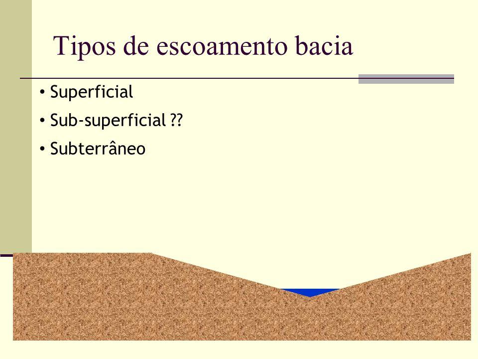 Sub-superficial ?? Superficial Subterrâneo Tipos de escoamento bacia