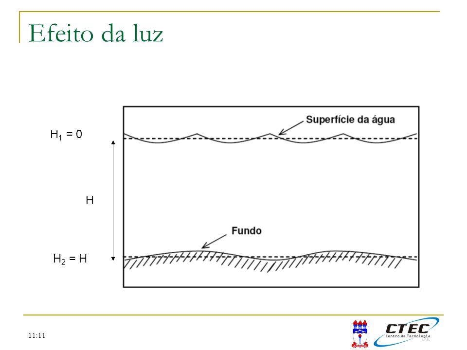 11:11 Efeito da luz H H 1 = 0 H 2 = H
