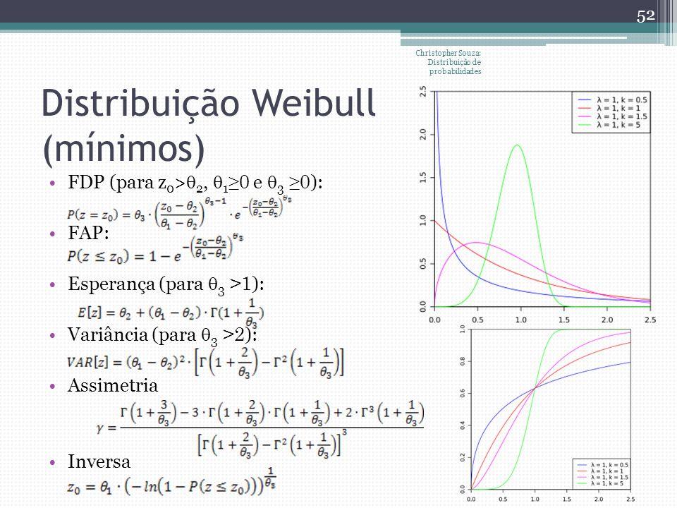 Distribuição Weibull (mínimos) Christopher Souza: Distribuição de probabilidades 52 FDP (para z 0 > 2, 1 0 e 3 0 ): FAP: Esperança (para 3 >1 ): Variâ