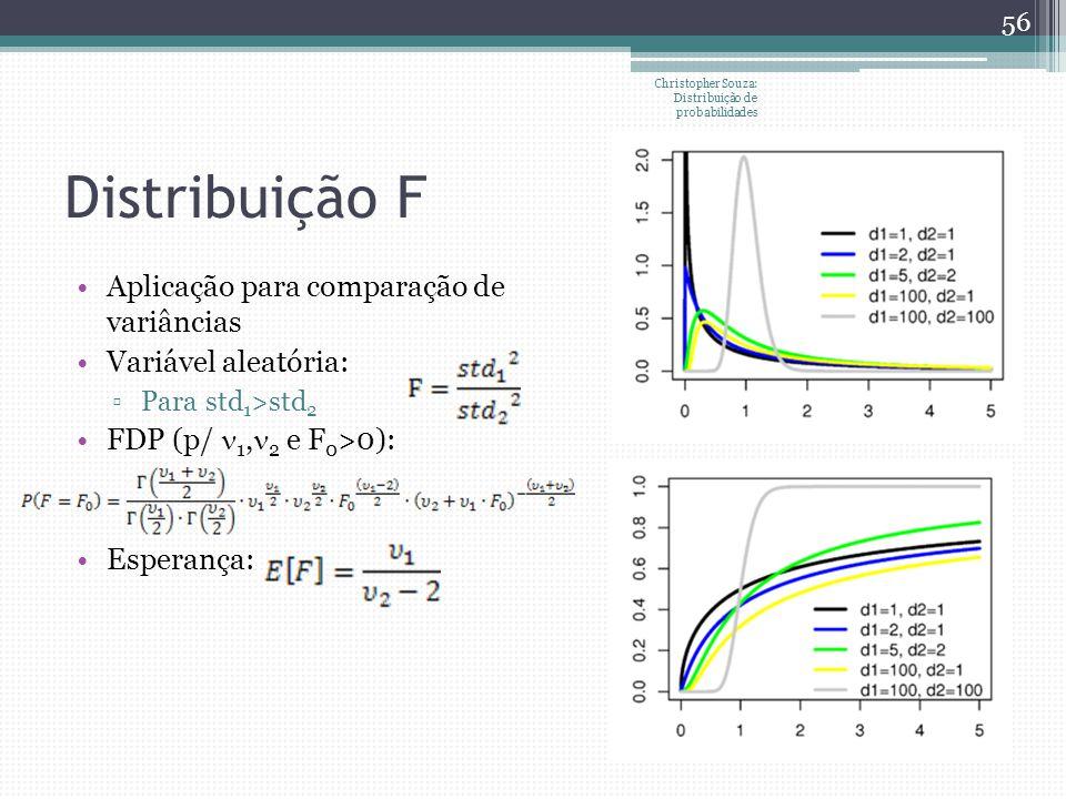 Distribuição F Aplicação para comparação de variâncias Variável aleatória: Para std 1 >std 2 FDP (p/ 1, 2 e F 0 >0): Esperança: Christopher Souza: Dis