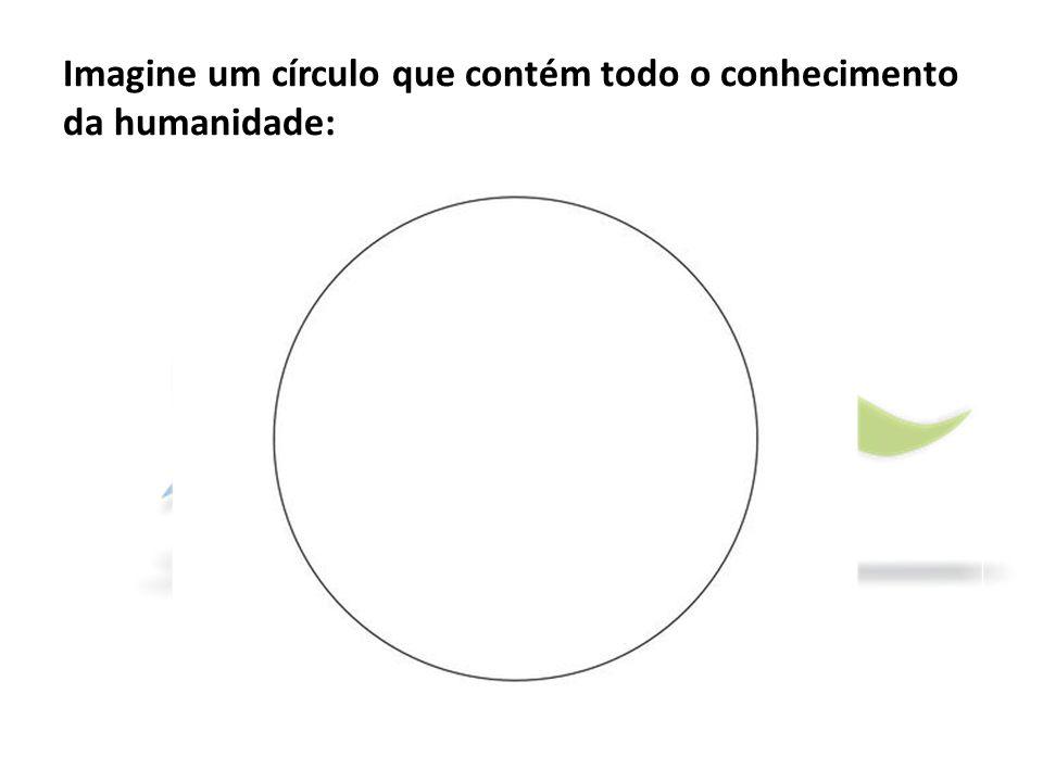 Imagine um círculo que contém todo o conhecimento da humanidade:
