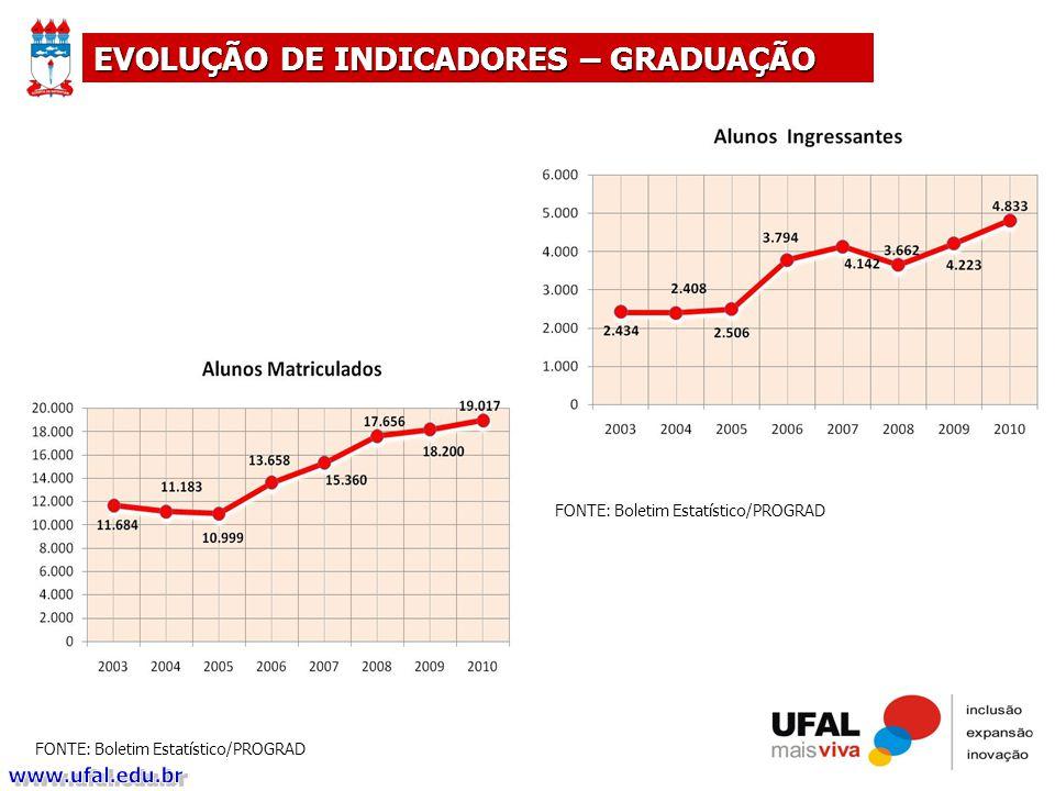 FONTE: Boletim Estatístico/PROGRAD EVOLUÇÃO DE INDICADORES – GRADUAÇÃO