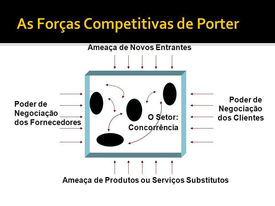 O Setor: Concorrência Ameaça de Novos Entrantes Ameaça de Produtos ou Serviços Substitutos Poder de Negociação dos Fornecedores Poder de Negociação dos Clientes