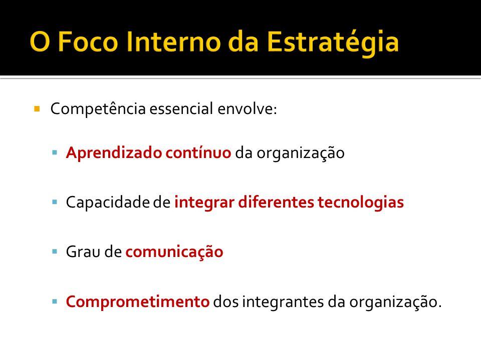 Competência essencial envolve: Aprendizado contínuo da organização Capacidade de integrar diferentes tecnologias Grau de comunicação Comprometimento dos integrantes da organização.