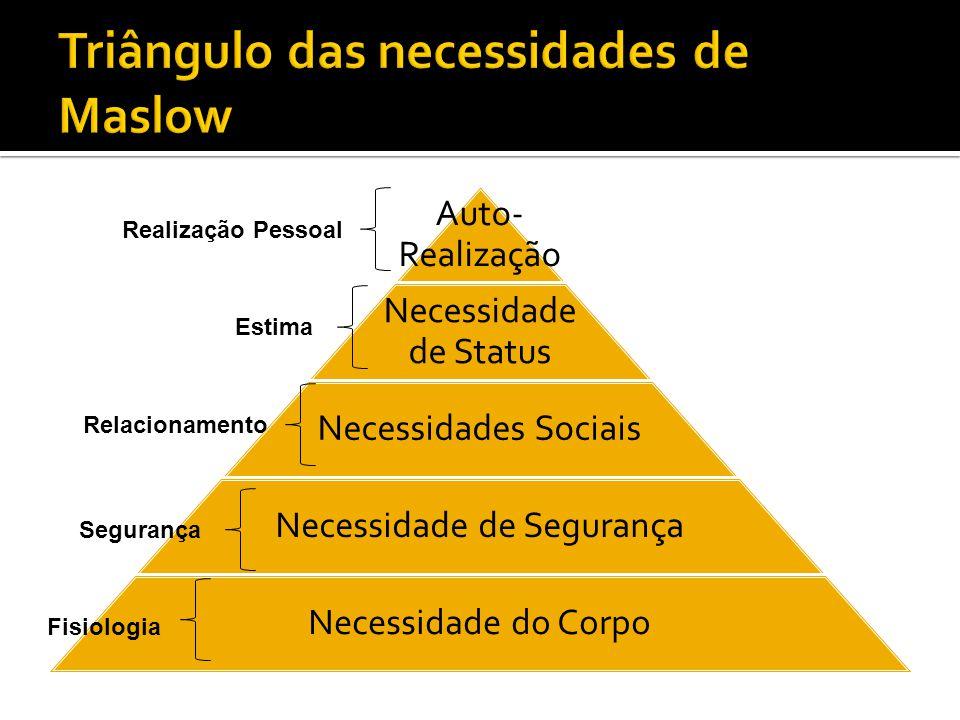 Auto- Realização Necessidade de Status Necessidades Sociais Necessidade de Segurança Necessidade do Corpo Realização Pessoal Estima Relacionamento Segurança Fisiologia