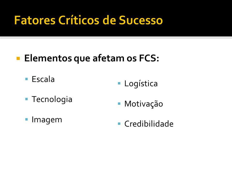 Elementos que afetam os FCS: Escala Tecnologia Imagem Logística Motivação Credibilidade