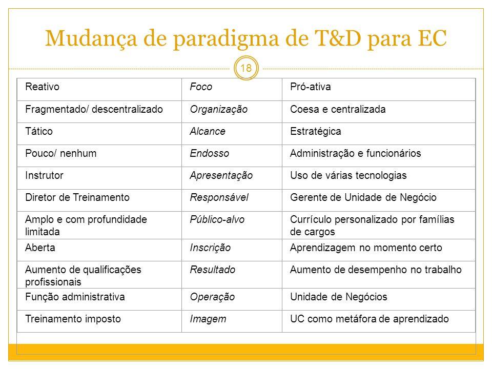 Mudança de paradigma de T&D para EC ReativoFocoPró-ativa Fragmentado/ descentralizadoOrganizaçãoCoesa e centralizada TáticoAlcanceEstratégica Pouco/ nenhumEndossoAdministração e funcionários InstrutorApresentaçãoUso de várias tecnologias Diretor de TreinamentoResponsávelGerente de Unidade de Negócio Amplo e com profundidade limitada Público-alvoCurrículo personalizado por famílias de cargos AbertaInscriçãoAprendizagem no momento certo Aumento de qualificações profissionais ResultadoAumento de desempenho no trabalho Função administrativaOperaçãoUnidade de Negócios Treinamento impostoImagemUC como metáfora de aprendizado 18