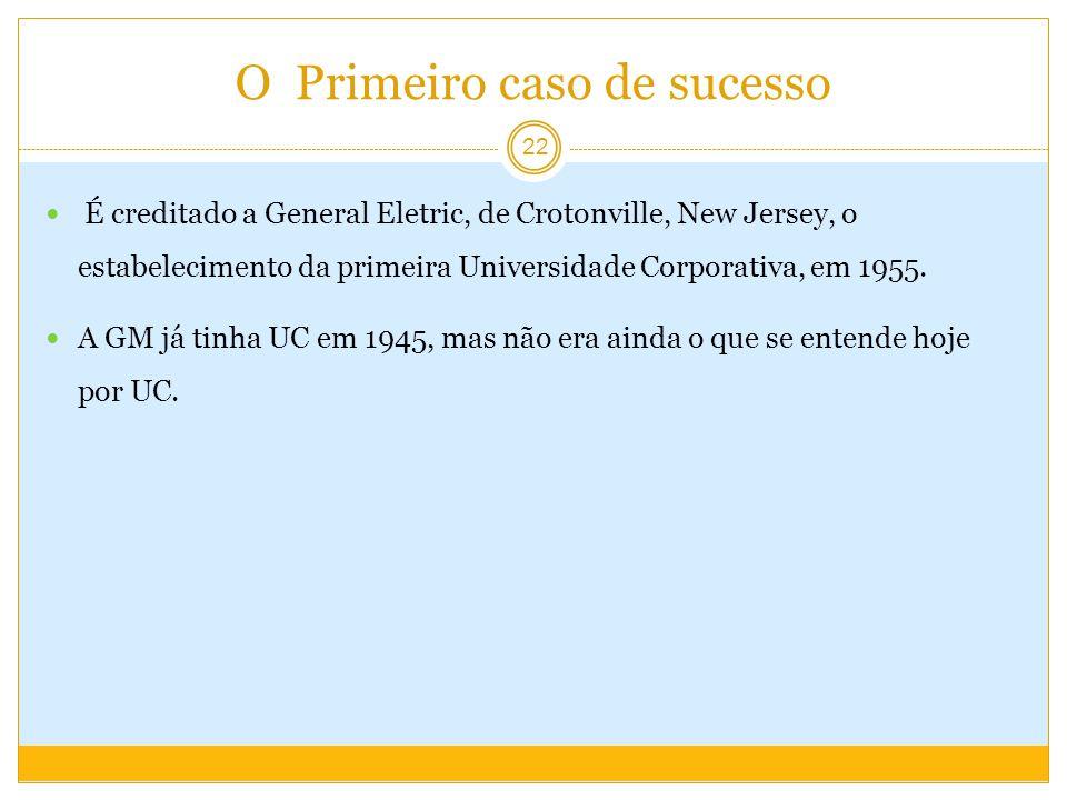 O Primeiro caso de sucesso É creditado a General Eletric, de Crotonville, New Jersey, o estabelecimento da primeira Universidade Corporativa, em 1955.