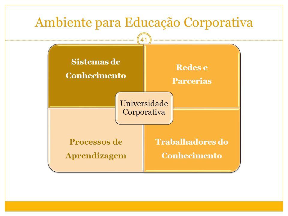 Ambiente para Educação Corporativa 41 Sistemas de Conhecimento Redes e Parcerias Processos de Aprendizagem Trabalhadores do Conhecimento Universidade Corporativa