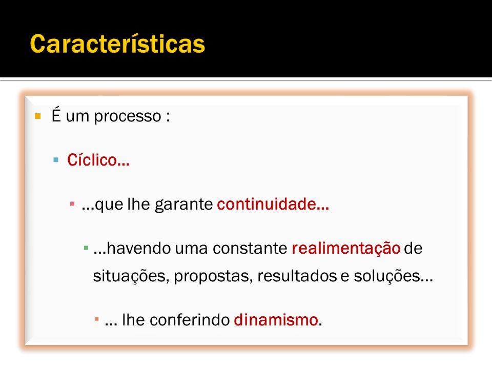 É um processo : Cíclico… …que lhe garante continuidade… …havendo uma constante realimentação de situações, propostas, resultados e soluções… … lhe conferindo dinamismo.
