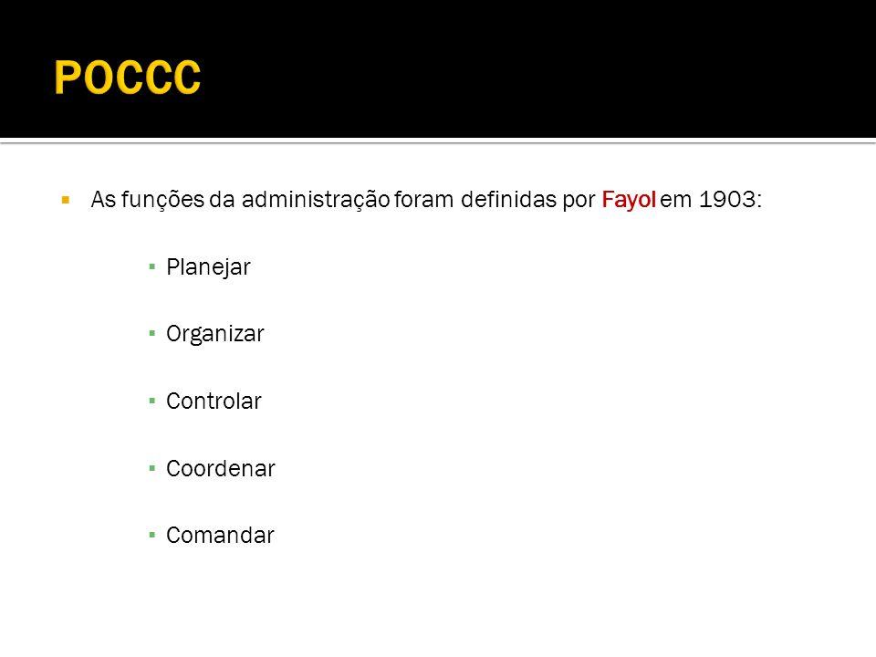As funções da administração foram definidas por Fayol em 1903: Planejar Organizar Controlar Coordenar Comandar