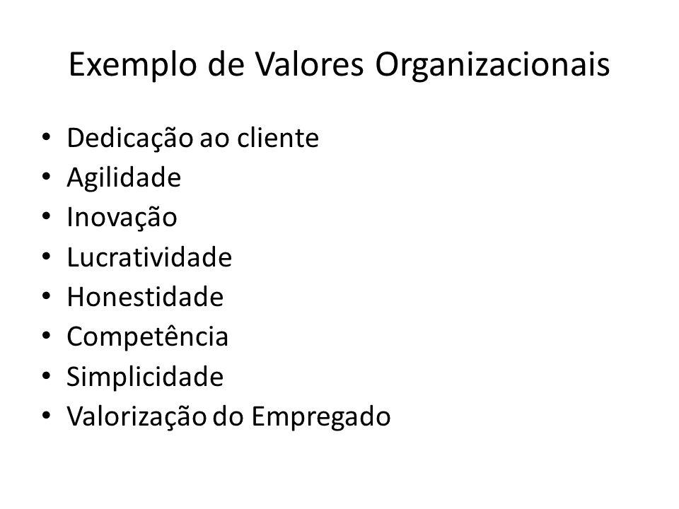 Exemplo de Valores Organizacionais Excelência no atendimento Valorização e qualificação dos RH Ética com transparência e responsabilidade Austeridade, simplicidade e humildade Crescimento e aprimoramento contínuo