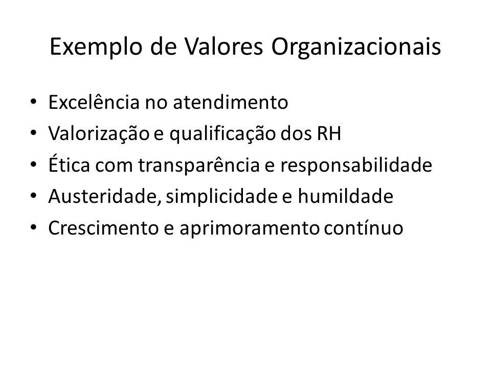Exemplo de Valores Organizacionais Excelência no atendimento Valorização e qualificação dos RH Ética com transparência e responsabilidade Austeridade,