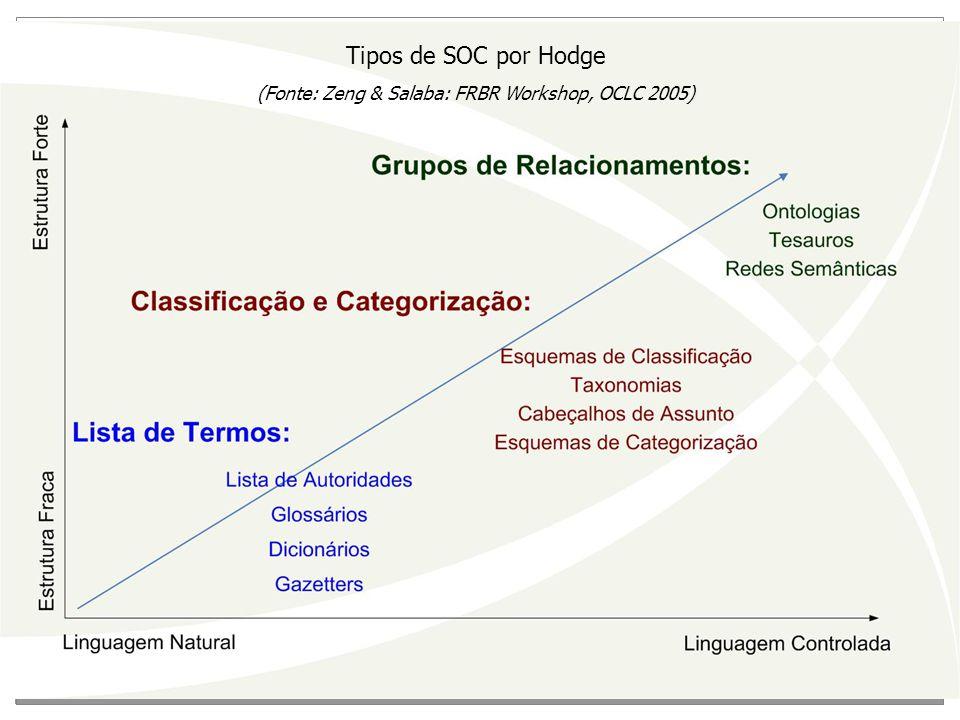 Tipos de SOC por Hodge (Fonte: Zeng & Salaba: FRBR Workshop, OCLC 2005)