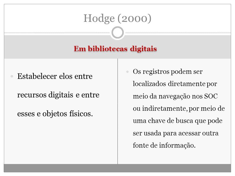 Em bibliotecas digitais Estabelecer elos entre recursos digitais e entre esses e objetos físicos.