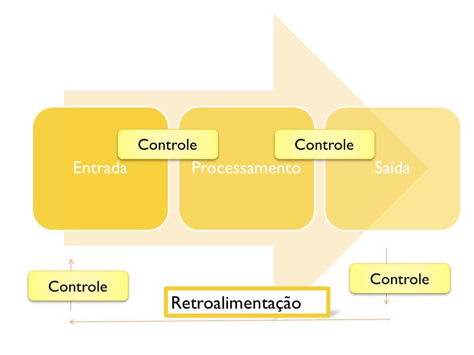 EntradaProcessamentoSaída Retroalimentação Controle