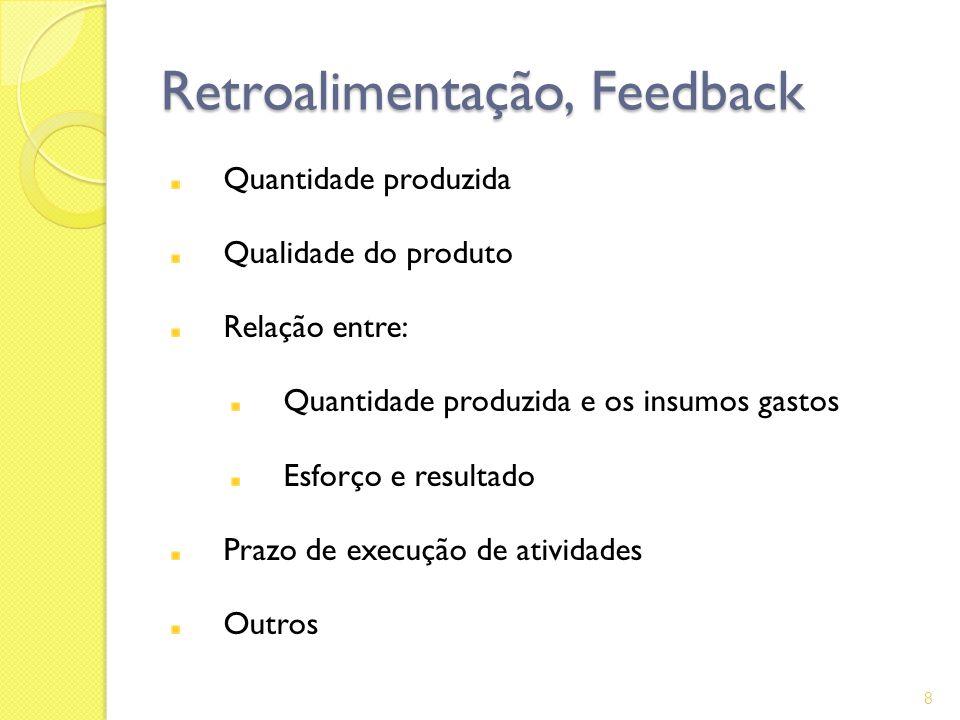Retroalimentação, Feedback Quantidade produzida Qualidade do produto Relação entre: Quantidade produzida e os insumos gastos Esforço e resultado Prazo