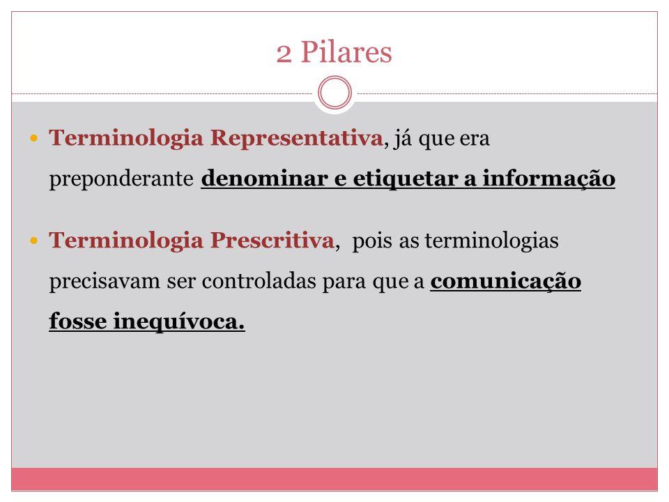 2 Pilares Terminologia Representativa, já que era preponderante denominar e etiquetar a informação Terminologia Prescritiva, pois as terminologias precisavam ser controladas para que a comunicação fosse inequívoca.