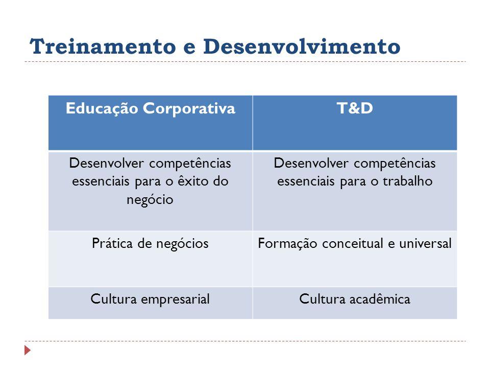 Treinamento e Desenvolvimento Educação CorporativaT&D Desenvolver competências essenciais para o êxito do negócio Desenvolver competências essenciais