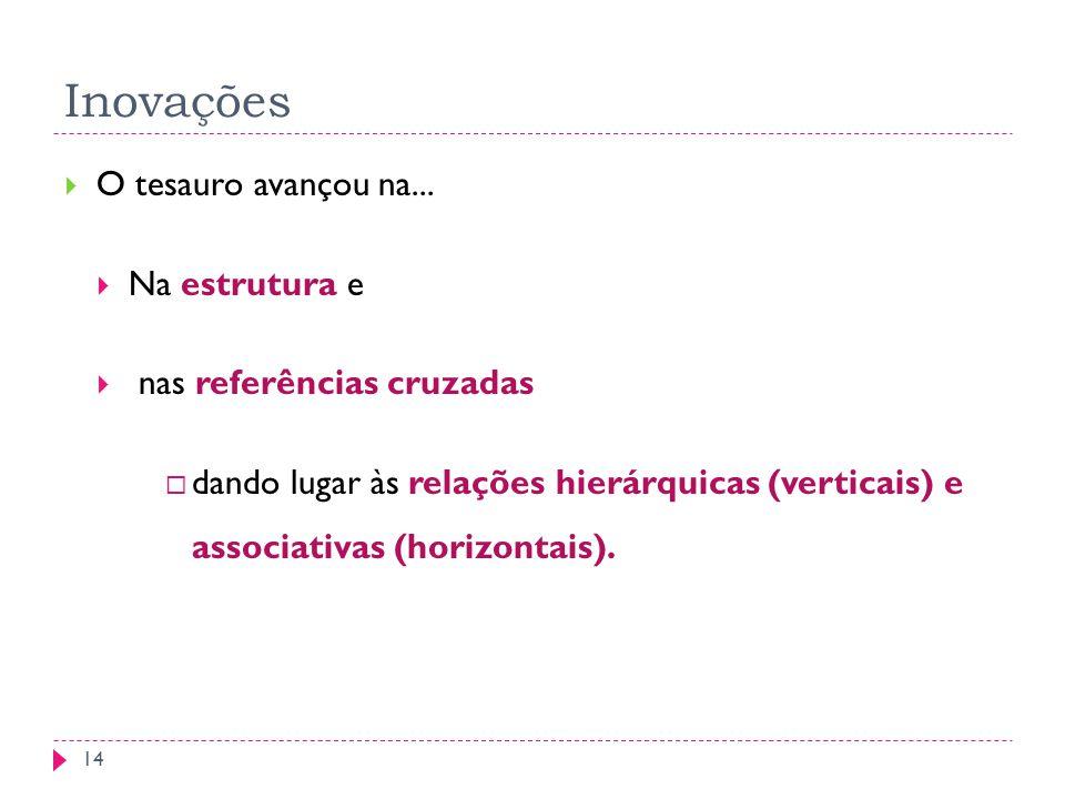 Inovações O tesauro avançou na... Na estrutura e nas referências cruzadas dando lugar às relações hierárquicas (verticais) e associativas (horizontais