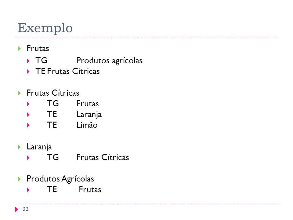 EXEMPLO DE TESAUROS Exemplo Frutas TGProdutos agrícolas TEFrutas Cítricas Frutas Cítricas TGFrutas TELaranja TELimão Laranja TGFrutas Cítricas Produtos Agrícolas TE Frutas 32