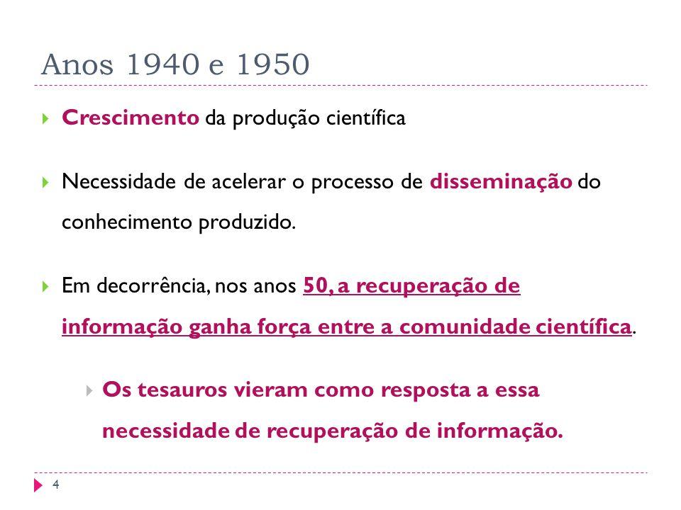 Anos 1940 e 1950 Crescimento da produção científica Necessidade de acelerar o processo de disseminação do conhecimento produzido.