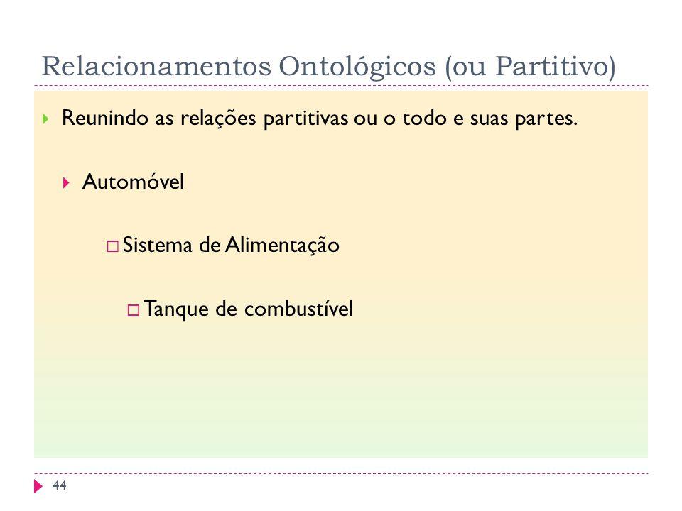 Relacionamentos Ontológicos (ou Partitivo) Reunindo as relações partitivas ou o todo e suas partes. Automóvel Sistema de Alimentação Tanque de combust