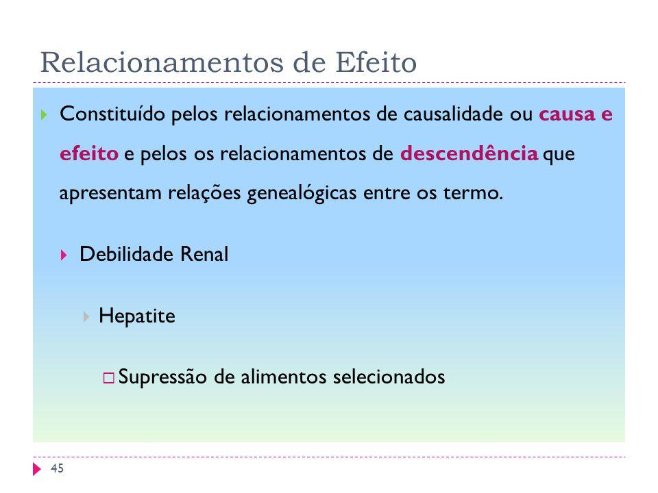 Relacionamentos de Efeito Constituído pelos relacionamentos de causalidade ou causa e efeito e pelos os relacionamentos de descendência que apresentam relações genealógicas entre os termo.