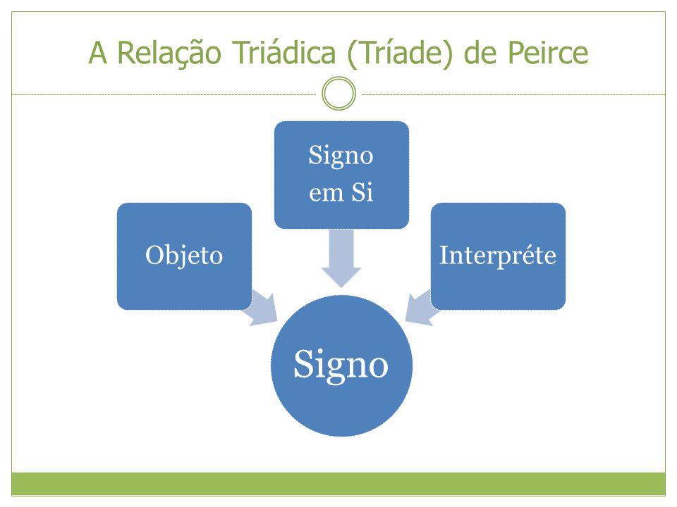 A Relação Triádica (Tríade) de Peirce Signo Objeto Signo em Si Interpréte
