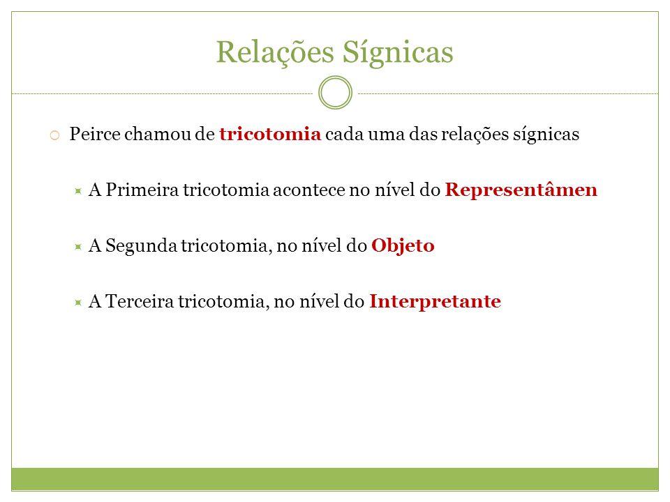 Relações Sígnicas Peirce chamou de tricotomia cada uma das relações sígnicas A Primeira tricotomia acontece no nível do Representâmen A Segunda tricot