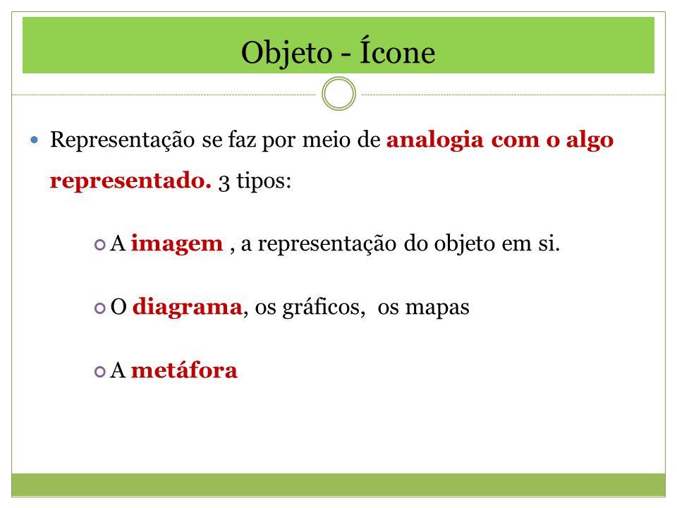 Objeto - Ícone Representação se faz por meio de analogia com o algo representado. 3 tipos: A imagem, a representação do objeto em si. O diagrama, os g