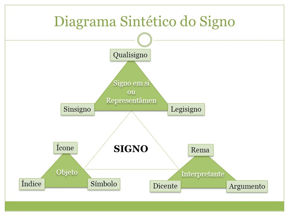 Diagrama Sintético do Signo Signo em si ou Representâmen Signo em si ou Representâmen Qualisigno Sinsigno Legisigno Objeto Ícone Índice Símbolo Interp