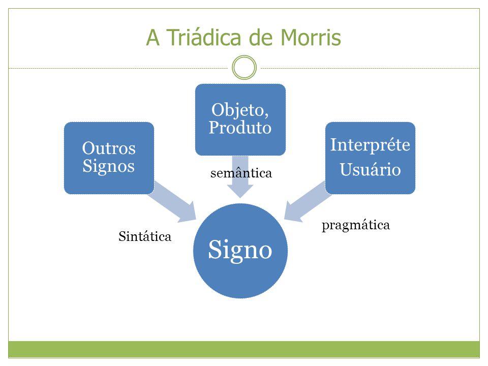 A Triádica de Morris Signo Outros Signos Objeto, Produto Interpréte Usuário semântica pragmática Sintática